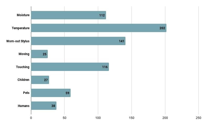 data statistics threat to vinyl damage